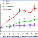 TAmiRNA researchers help identify porcine microRNAs as new mycotoxin ZEN biomarker discovery targets