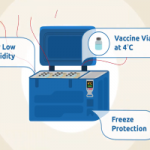 Combating Humidity with B Medical Systems' Vaccine Refrigerators