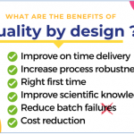 Skyepharma's Quality by Design (QbD) approach
