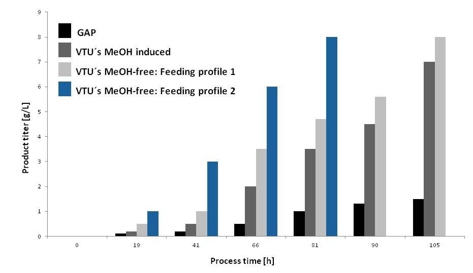 Spotlight on methanol-free protein production