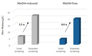 Figure 2: Methanol-induced and methanol-free phytase expression based on a small and an extended screening approach