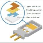 Anatomy of a humidity sensor