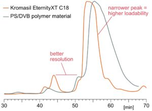 Chromatographic performance: Kromasil EternityXT makes it possible to obtain the high separation power associated with silica-based materials while preserving very high chemical stability at high pH. The graph compares chromatogram of separation resolution for Kromasil EternityXT and the market leader for PS/DVB-based packings under identical conditions for preparative separation of insulin. Silica-based EternityXT, exhibits markedly sharper peaks, with roughly only 50% of the band broadening seen on the PS/DVB-based material. Both analytical efficiency and loading capacity is significantly better for EternityXT