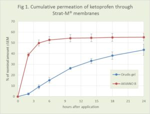 Figure 1 shows the permeation profile during a 24 hour period for the AKVANO formulation of ketoprofen, compared to Orudis® gel (2.5 % ketoprofen)