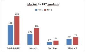 Market development of heat-sensitive pharmaceutical products in 2011 and 2017