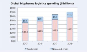 Forecasts of global spending for the biopharmaceutical sector in cold chain logistics for 2019