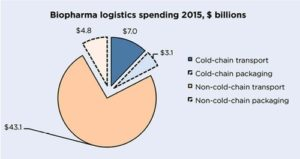 Biopharma sector 2015 global spending in temperature-controlled logistics of medicines