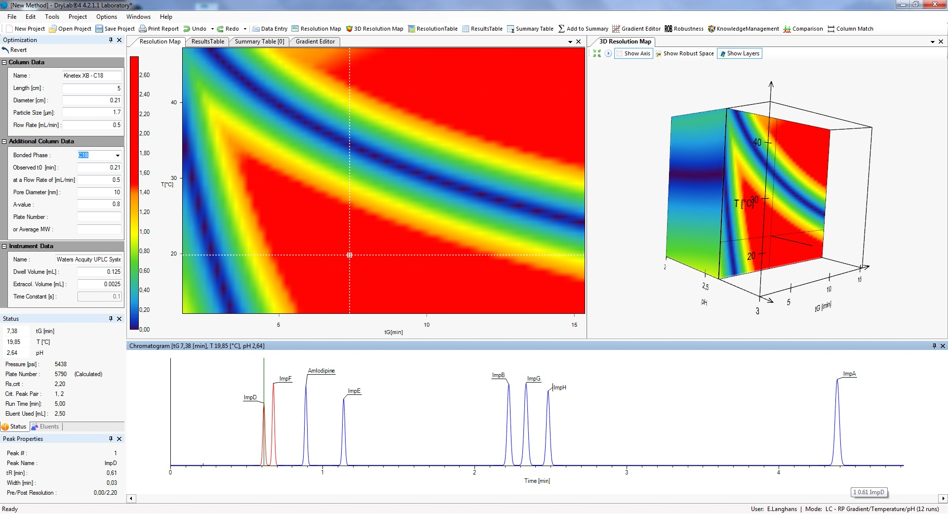 DryLab®4 Software for HPLC method development from Molnár-Institute