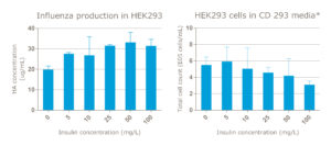 HA conc and Tot cells (HEK293F)