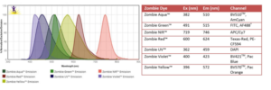 Figure 2: Emission and absorption spectra of Zombie dyes.