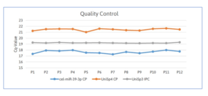 Spike-In quality controls show very low technical variation in the analysis and no outliers due to failed RNA extraction, reverse transcription or PCR