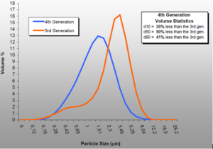 4th Generation MC DecJet® delivers narrower particle size distribution