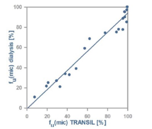 Comparison of microsomal binding measurements between the TRANSIL Microsomal Binding Kit and conventional dialysis. The test set comprised alprenolol, amantadin, buspirone, carbamazepine, cyclobenzaprine, desipramine, diphenhydramine, Enalaprilat, fexofenadine, fluoxetine, fluvoxamine, faloperidol, ketoconazol, labetalol, levofloxazine, nalidixic acid, nortriptyline, promazine, propranolol, sulfasalazine, terazosin, venlafaxine, and warfarin..