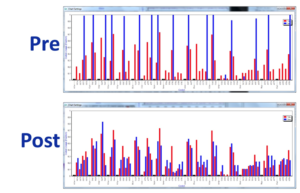 Figure 2: Adapting codon use with EvoMAG showing tabulated frequencies (blue bars) and frequency distribution (red) in the submitted sequence pre-optimization and the optimized sequence (lower image).Not all possible codons are used as a cut-off threshold for codon usage and post- optimization the frequency distribution follows the normalized table more closely.