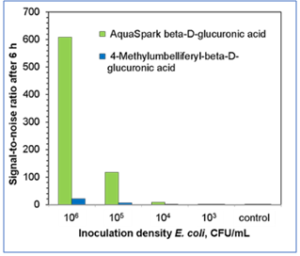 Comparison of signal-to-noise ratios achieved after 6 hours of E. coli cultivation, using either AquaSpark™ beta-D-glucuronide or MUG (4-Methylumbelliferyl-beta-D-glucuronic acid) for the detection of specific β-glucuronidase activity.
