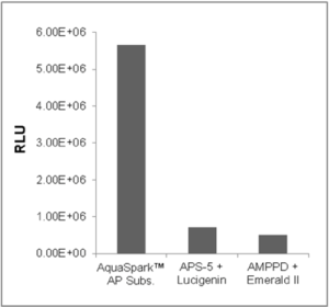 Comparison of the chemiluminescence emission of AquaSpark™ Alkaline Phosphatase Substrate (Biosynth Catalog No. A-8164_P00) , APS-5 and AMPPD. Measured one minute after the addition of 0.6 units/mL of calf intestine alkaline phosphatase. Performed at pH 9.7 using 10 µM of substrate.