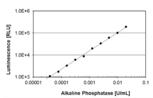 Wide detection range of AquaSpark™  phosphatase substrates: The light signal corresponds directly to the phosphatase activity with a linear relation of AP-coupled antibody to chemiluminescence signal over a very wide concentration range. This enables sensitive immunoassays from very low to high  antigen concentrations in the same assay.
