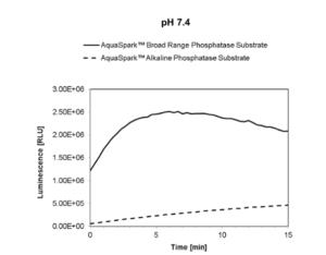 Chemiluminescence emission of AquaSpark™ Broad Range Phosphatase Substrate at pH 7.4