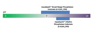 AquaSpark™ Broad Range Phosphatase Substrate (A-8163_P00) works under pH conditions from pH 6.5 to pH 9.7, distinguishing it from AquaSpark™ Alkaline Phosphatase Substrate (A-8164_P00) which performs best at pH value 9.7.