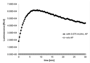 AquaSpark luminescence persists over time: this test mixed solutions of 10 µM AquaSpark™ Broad Range Phosphatase Substrate (Cat. No. A-8163_P00) with 0.075 mU/mL of AP (calf intestine alkaline phosphatase ) or with Tris buffer (w/o AP). Maximum light levels were reached immediately after activation of both of AquaSpark™ Broad Range Phosphatase Substrate and high light emission persists for 30 minutes. The very low background luminescence of this substrate enables beautiful Western blot images with minimal background.
