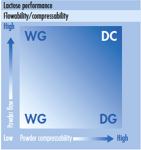 Figure 1: Basic lactose performance matrix of powder blend compressibility and flowability requirements for wet granulation (WG) dry granulation(DG) and  direct compression (DC) technologies.