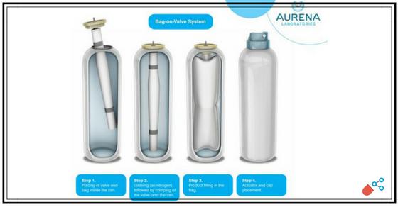 Bag-on-Valve Technology – Aurena Laboratories