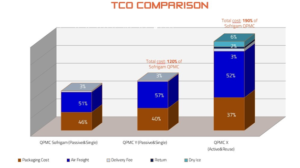 Comparison of global logistics costs for Quarter PMC containers