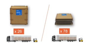 Sofrigam Pallet Shippers enable much higher load densities