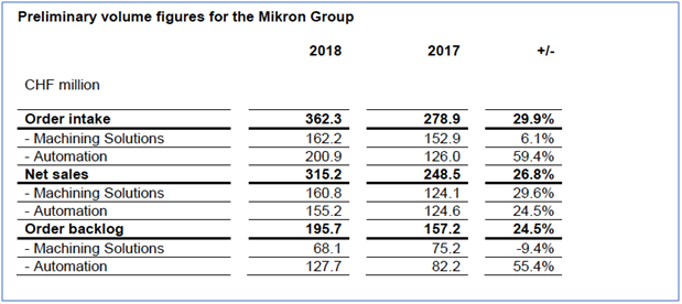 Mikron reports solid growth for 2018