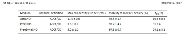 CHO-S growth kinetics in the three commercially available serum-free media tested. Abbreviations: Max: maximum; t1/2: duplication time; ADCF: animal-derived component free; CD: chemically defined; ± number: standard deviation of the measured value.