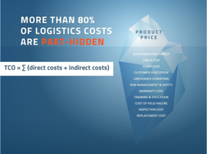 Direct product price is just the tip of the iceberg: TCO factors account for the bulk of logistics costs.