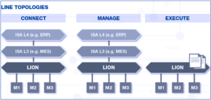 LION provides the LMS bridge between individual manufacturing systems and overall MES, ERP and other advanced management systems.