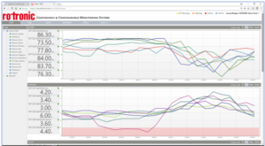 Using RMS and real-time Met Office data to graph weather values