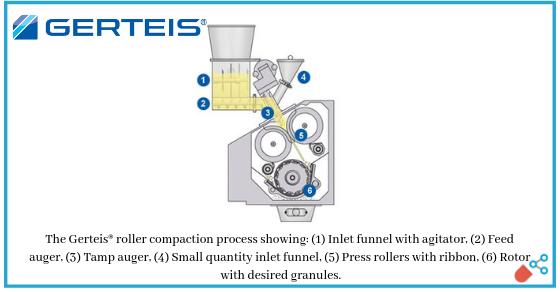 Gerteis® Concept Dry Granulation | Pharmaceutical-Networking Com