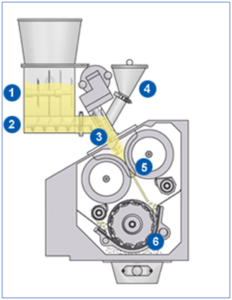 The Gerteis® roller compaction process showing: (1) Inlet funnel with agitator, (2) Feed auger, (3) Tamp auger, (4) Small quantity inlet funnel, (5) Press rollers with ribbon, (6) Rotor with desired granules.