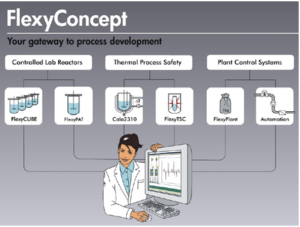 SYSTAG Flexy Concept: a comprehensive architecture for automated laboratory reactor operations
