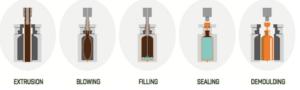 Blow-Fill-Seal process steps