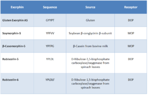 Table 3: Exorphins Derived from Various Sources