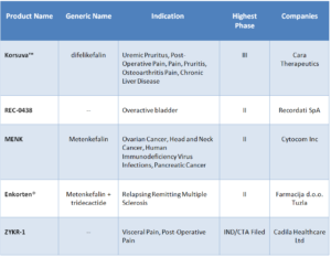 Table 4: Opioid Peptides in Clinical Development