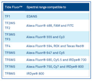 Table 2: Compatibility of Tide Fluor™ versus other dyes