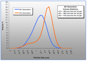 Innovative 4th Generation MCDecJet delivers narrower particle size distribution