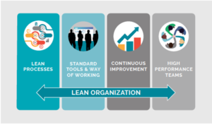 Progress-EXS Lean Six Sigma provides a tailored approach to help life science organizations achieve transformational improvements from discovery to delivery