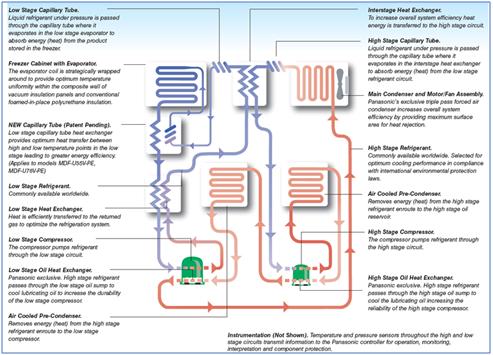 PHCbi Biomedical Preservation Technologies