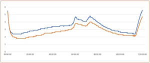 Temperature readings of a Pallet Shipper reused over 4 journeys (blue curve) compared with a brand new Pallet Shipper (orange curve)