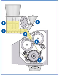 Schematic of Gerteis roller compaction method showing: (1) Inlet funnel with agitator, (2) Feed auger, (3) Tamp auger, (4) Small quantity inlet funnel, (5) Press rollers with ribbon, (6)  Rotor with desired granules.