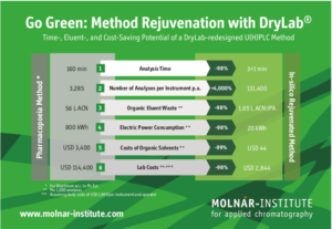DryLab® method rejuvenation has major potential to reduce environmental impacts of analytical chemistry