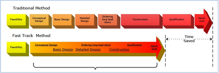 Progress-PME Case Study: Fast track project: from feasibility study to completed qualification and plant handover
