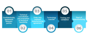 Aurena five step Contract Manufacturing Process – from initial engagement to market