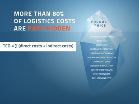 Minimizing Costs while maintaining Optimal Security in Pharmaceutical Logistics
