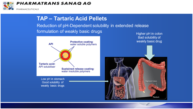 Pharmatrans TAP® – Tartaric Acid Pellets